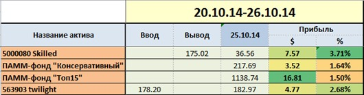 Инвестиции в Panteon Finance, 43 неделя 2014, по активам